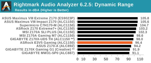 Rightmark Audio Analyzer 6.2.5: Dynamic Range