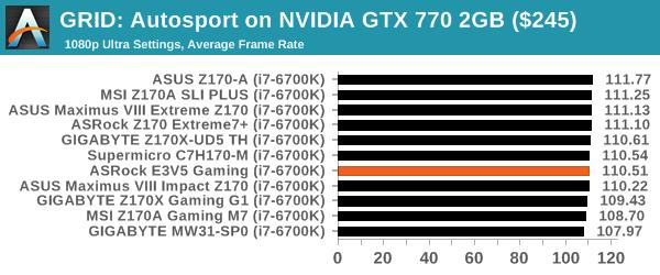 GRID: Autosport on NVIDIA GTX 770 2GB ($245)