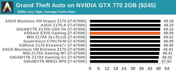 Grand Theft Auto on NVIDIA GTX 770 2GB ($245)