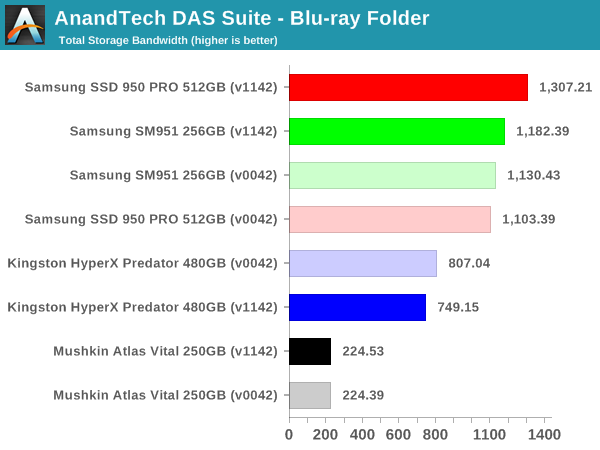 AnandTech DAS Suite - Blu-ray Folder