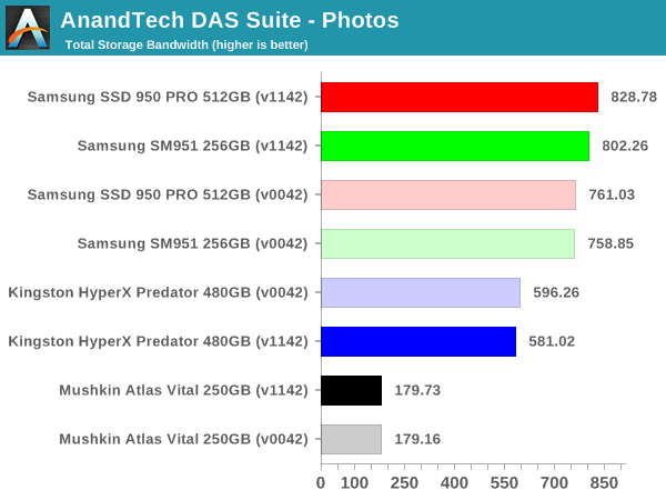 AnandTech DAS Suite - Photos