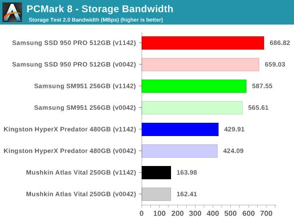 PCMark 8 - Storage Bandwidth