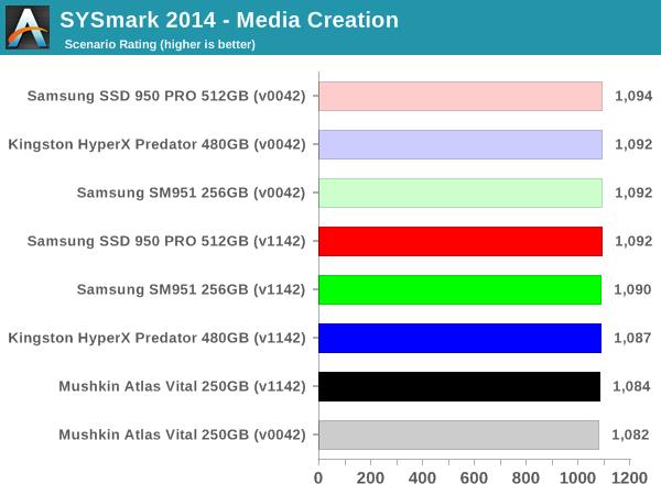 SYSmark 2014 - Media Creation
