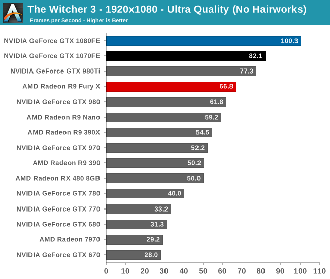 The Witcher 3 - 1920x1080 - Ultra Quality (No Hairworks)