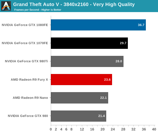 Grand Theft Auto V - The NVIDIA GeForce GTX 1080 & GTX 1070