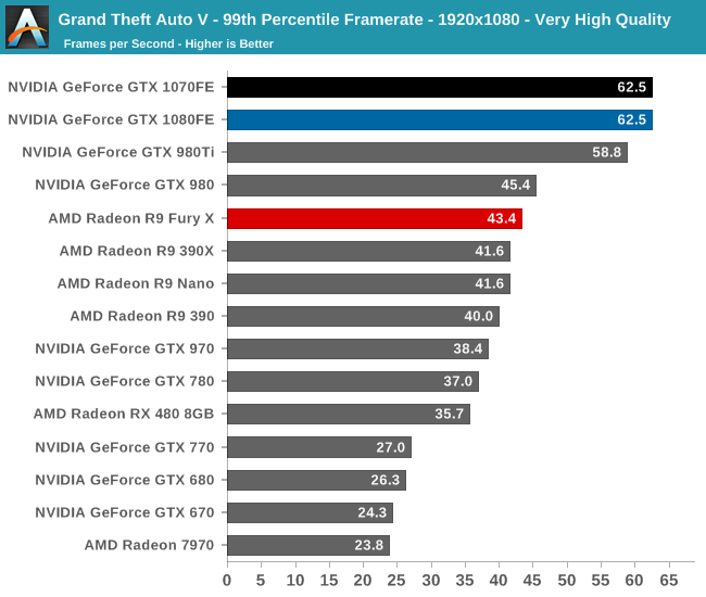 Grand Theft Auto V - 99th Percentile Framerate - 1920x1080 - Very High Quality
