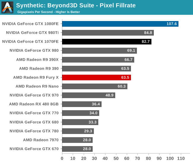 Beyond3D Suite - Pixel Fillrate