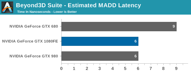 Beyond3D Suite - Estimated MADD Latency