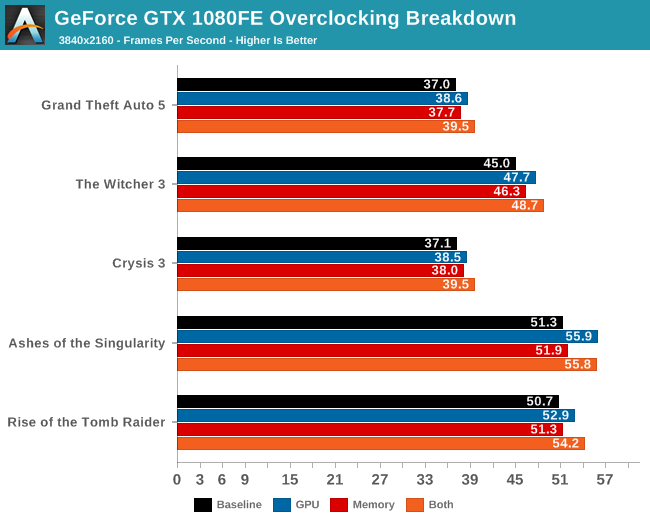 GeForce GTX 1080FE Overclocking Breakdown