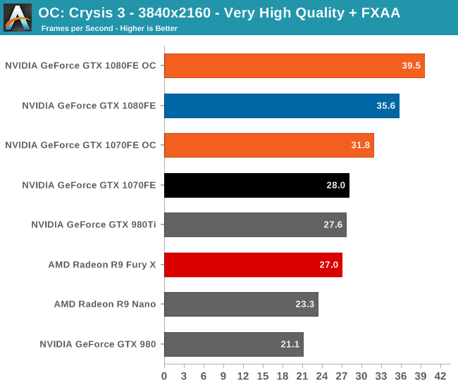 OC: Crysis 3 - 3840x2160 - Very High Quality + FXAA