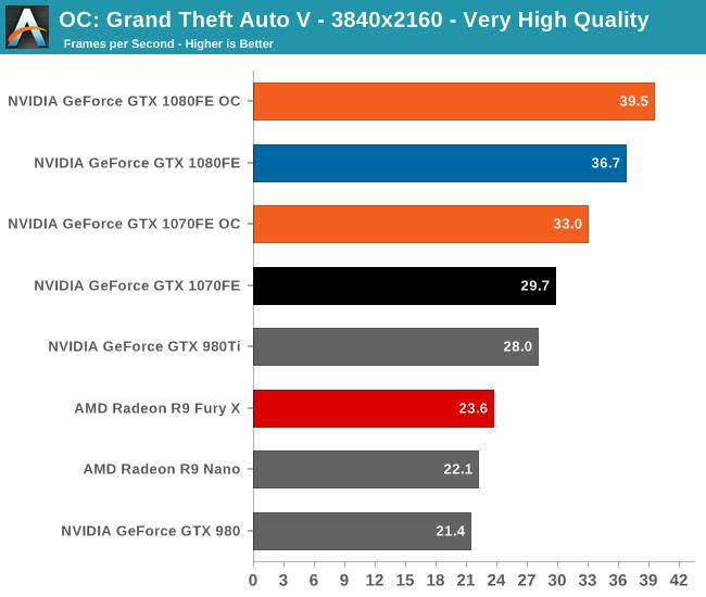 OC: Grand Theft Auto V - 3840x2160 - Very High Quality