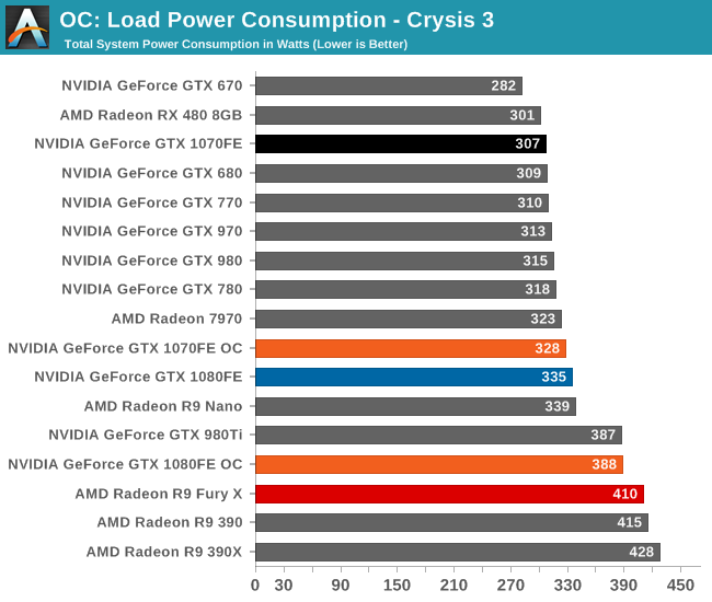 OC: Load Power Consumption - Crysis 3