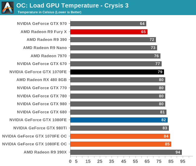 Overclocking - The NVIDIA GeForce GTX 1080 & GTX 1070 Founders