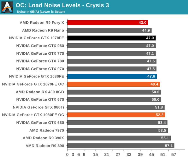Overclocking - The NVIDIA GeForce GTX 1080 & GTX 1070