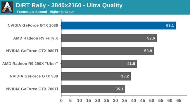 Dirt Rally - 3840x2160 - Ultra