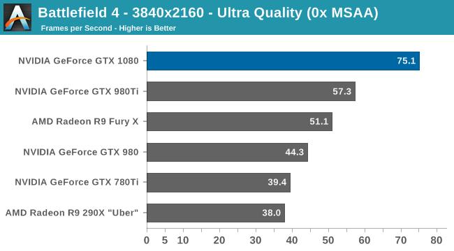 Battlefield 4 - 3840x2160 - Ultra Quality (0x MSAA)