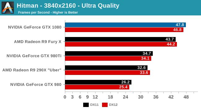 Hitman - 3840x2160 - Ultra Quality