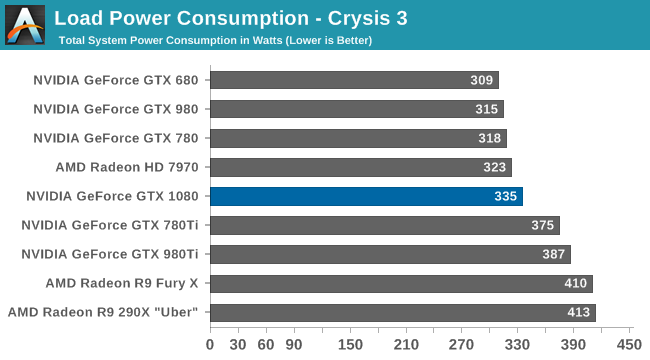 Load Power Consumption - Crysis 3