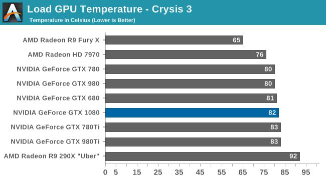 Load GPU Temperature - Crysis 3