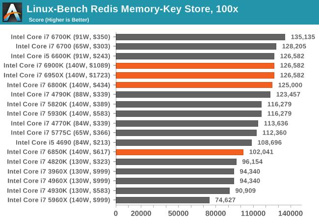 Linux-Bench Redis Memory-Key Store, 100x