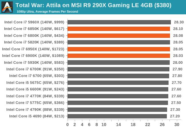Total War: Attila on MSI R9 290X Gaming LE 4GB ($380)