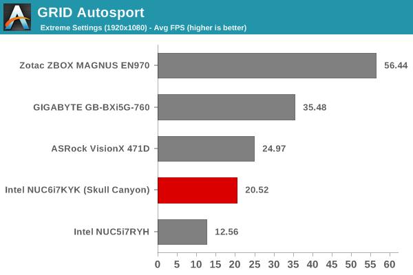 GRID Autosport - 1080p Extreme Score