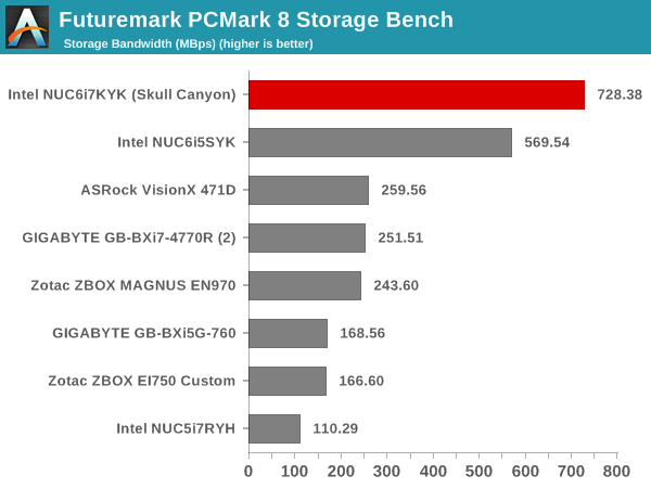 Futuremark PCMark 8 Storage Bench - Bandwidth