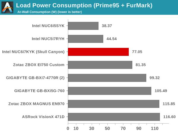Load Power Consumption (Prime95 + FurMark)