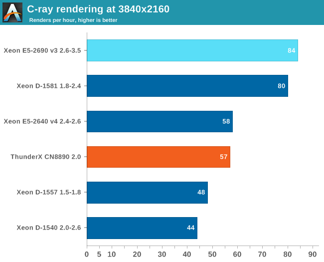 C-ray rendering at 3840x2160