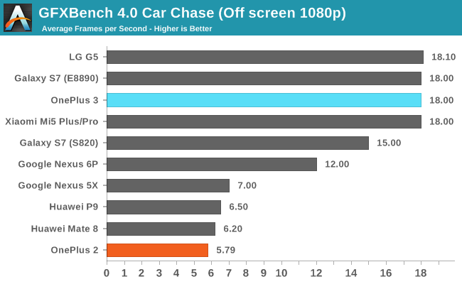 GFXBench 4.0 Car Chase (Off screen 1080p)