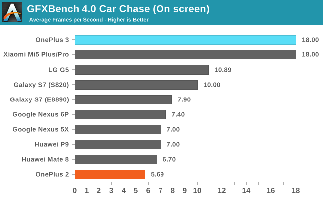 GFXBench 4.0 Car Chase (On screen)