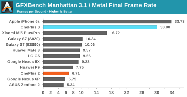 GFXBench Manhattan 3.1 / Metal Final Frame Rate