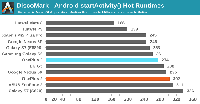 DiscoMark - Android startActivity() Hot Runtimes