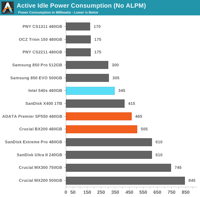Active Idle Power Consumption (No ALPM)
