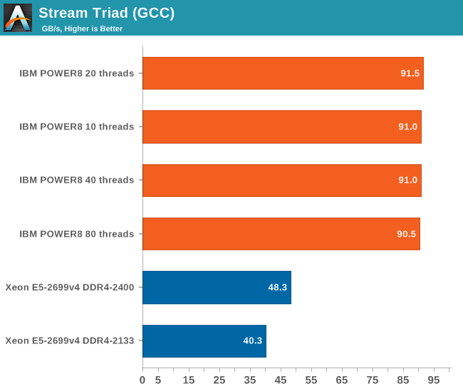 Stream Triad (GCC)