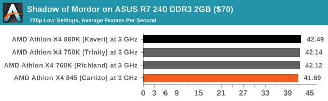 Shadow of Mordor on ASUS R7 240 DDR3 2GB ($70)
