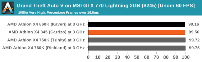 Grand Theft Auto V on MSI GTX 770 Lightning 2GB ($245) [Under 60 FPS]