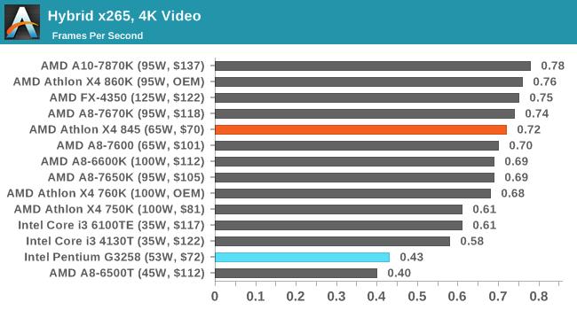 Hybrid x265, 4K Video