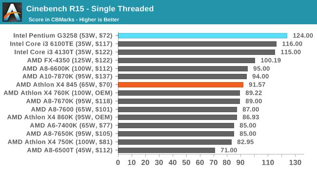 Cinebench R15 - Single Threaded