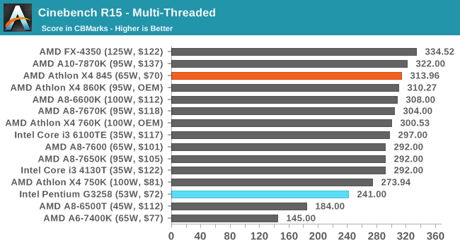 Cinebench R15 - Multi-Threaded