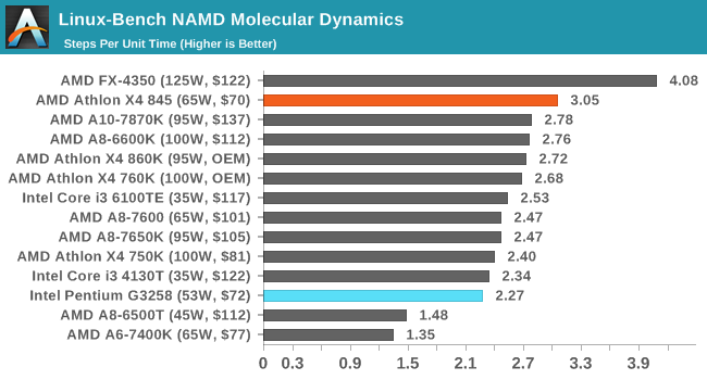 Linux-Bench NAMD Molecular Dynamics