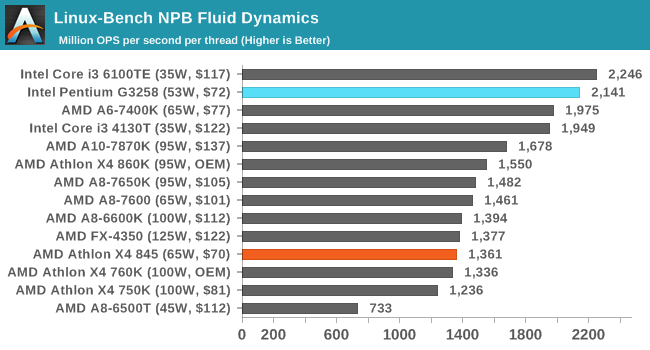 Linux-Bench NPB Fluid Dynamics