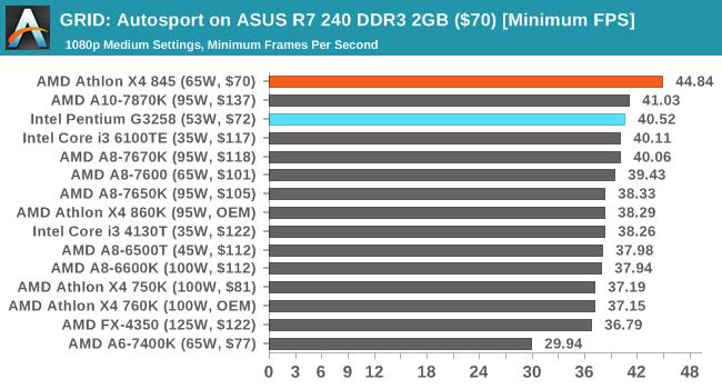 GRID: Autosport on ASUS R7 240 DDR3 2GB ($70) [Minimum FPS]