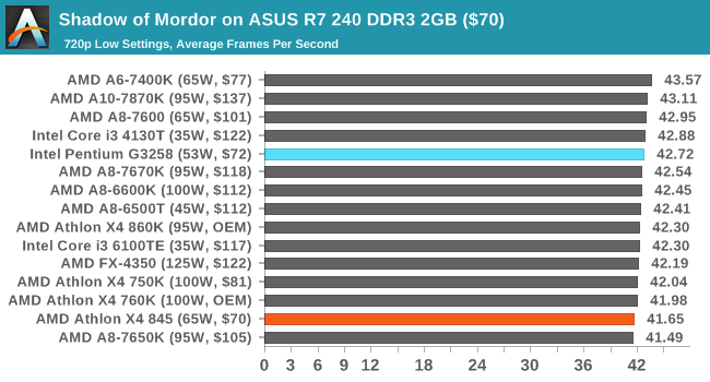 Shadow of Mordor on ASUS R7 240 DDR3 2GB ($70)