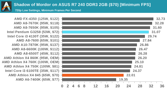 Shadow of Mordor on ASUS R7 240 DDR3 2GB ($70) [Minimum FPS]
