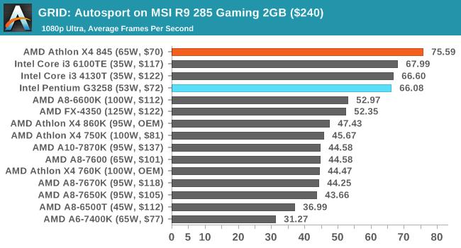 GRID: Autosport on MSI R9 285 Gaming 2GB ($240)