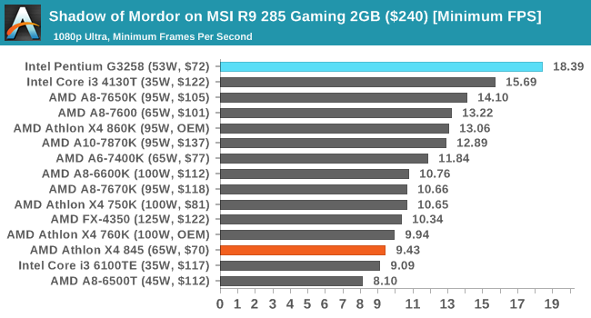 Shadow of Mordor on MSI R9 285 Gaming 2GB ($240) [Minimum FPS]