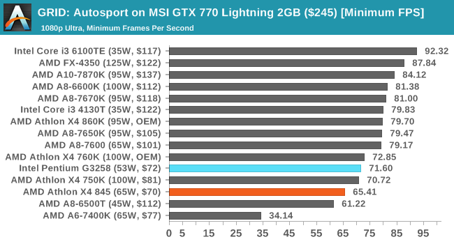 GRID: Autosport on MSI GTX 770 Lightning 2GB ($245) [Minimum FPS]