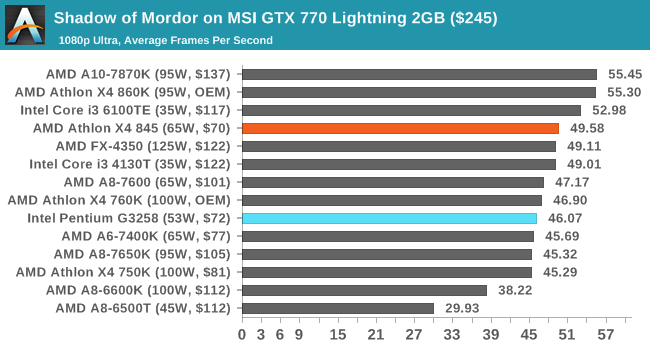 Shadow of Mordor on MSI GTX 770 Lightning 2GB ($245)