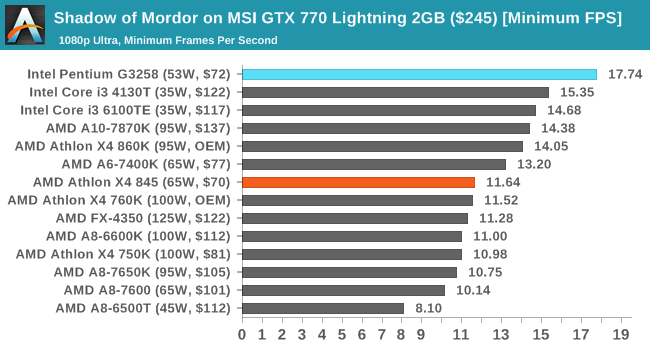 Shadow of Mordor on MSI GTX 770 Lightning 2GB ($245) [Minimum FPS]